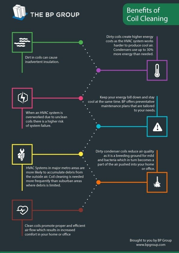 HVAC Coil Cleaning Infographic
