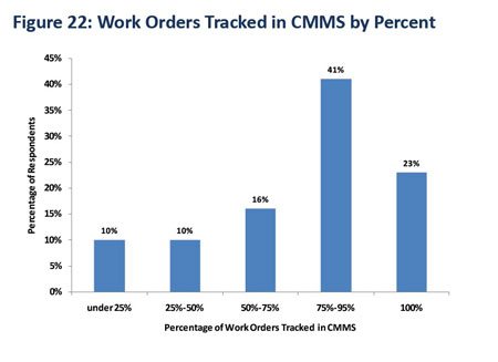 Work Orders tracked in CMMS.jpg